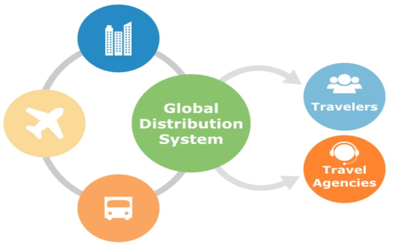 global distribution system, internet distribution system